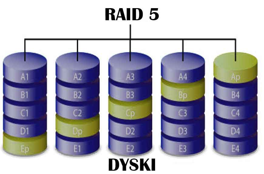 Odzyskiwanie danych z macierzy RAID 5